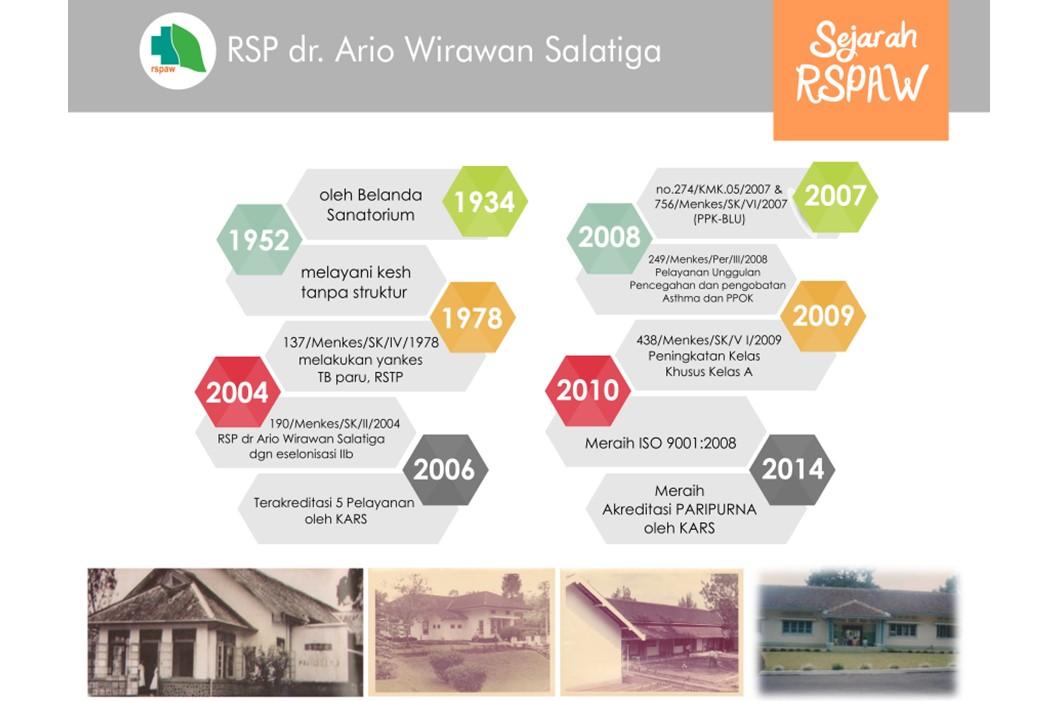Sejarah Singkat RSPAW Salatiga